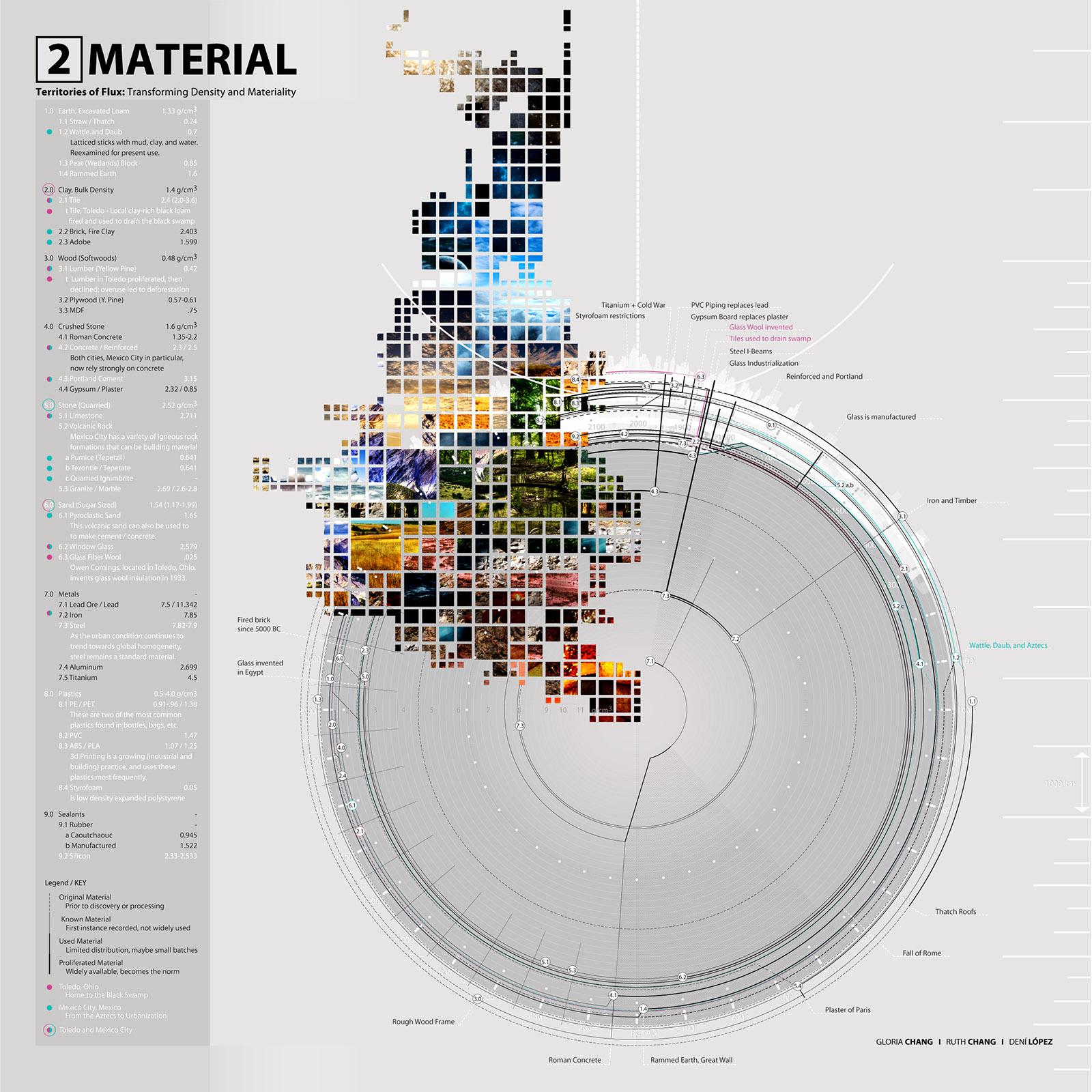 Territories of Flux - Material